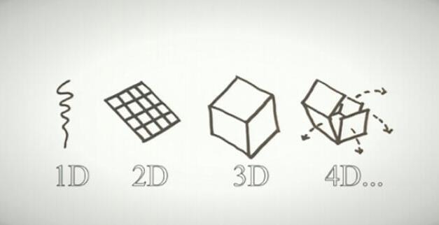 4D打印技术的来历