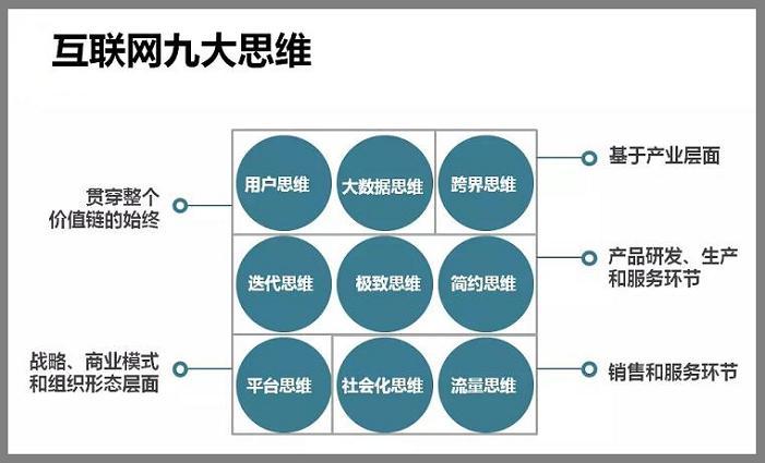 互联网9大思维模式解析
