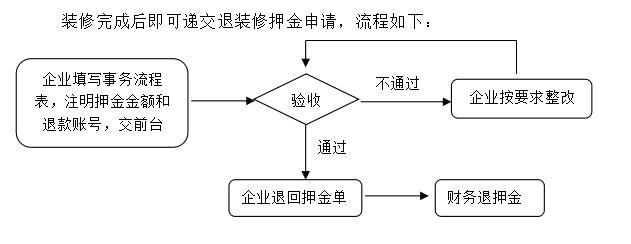南山云谷创新产业园退装修押金流程图