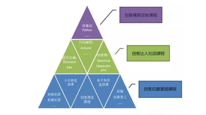 广济小学创客课程体系