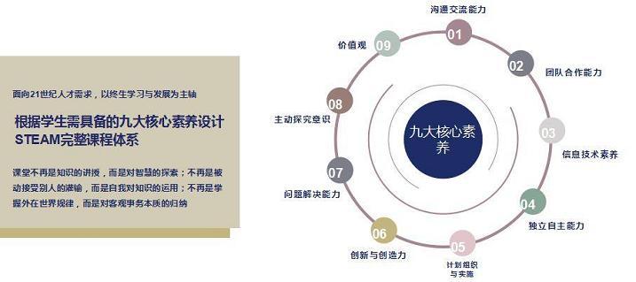 创客教育九大核心要素